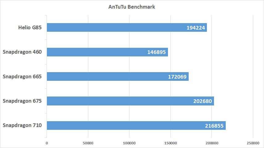 AnTuTu Benchmark Helio G85, Snapdragon 710 665 675 460